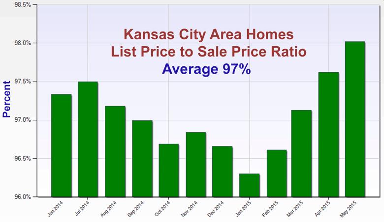 Kansas City Home Sales Price to List Price Ratio