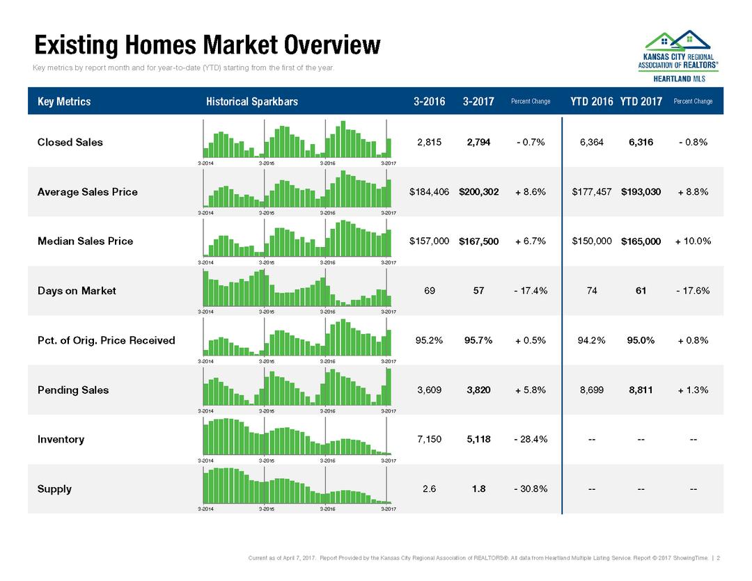 March 2017 Kansas City Housing Report (1)