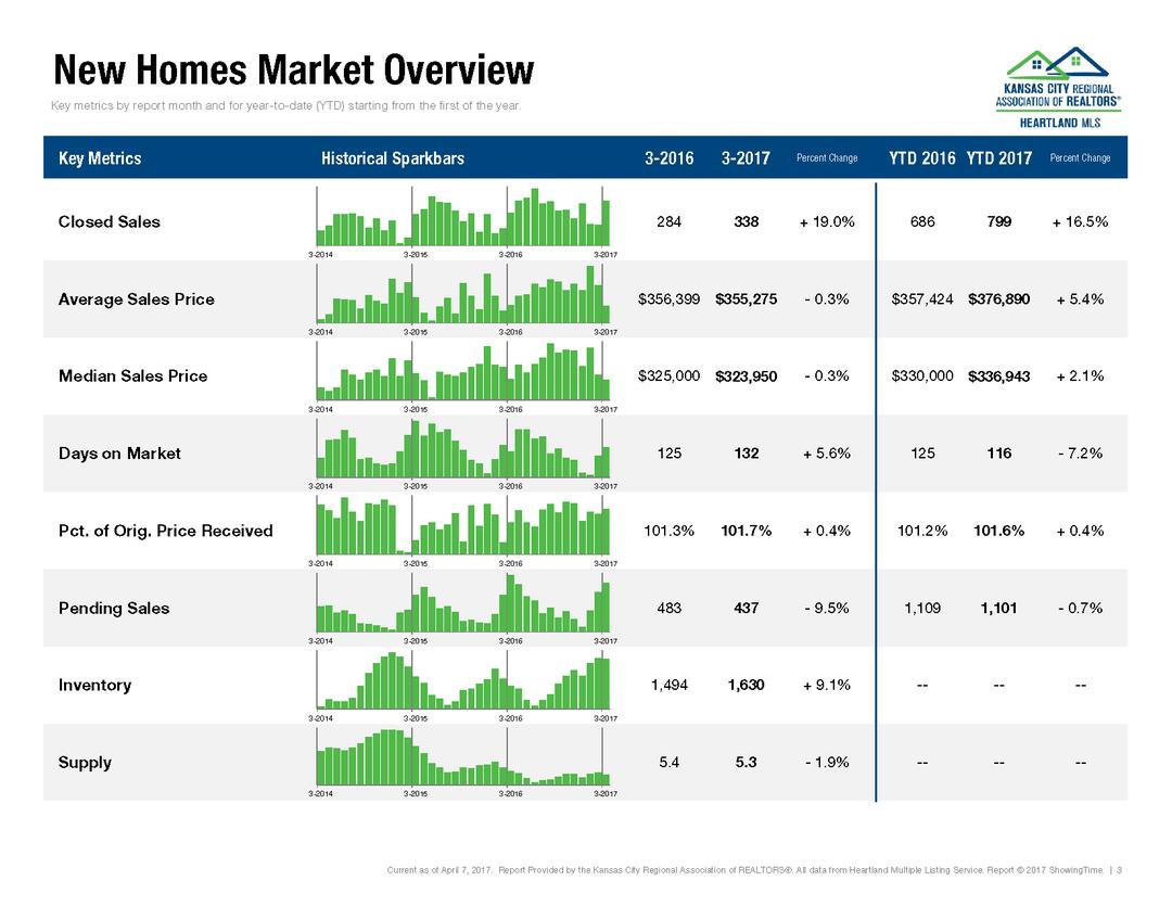 March 2017 Kansas City Housing Report (4)