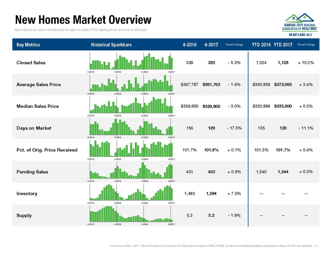 April 2017 Kansas City Housing Report (4)