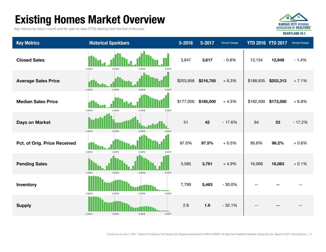 May_2017_Kansas_City_Housing_Report (2)