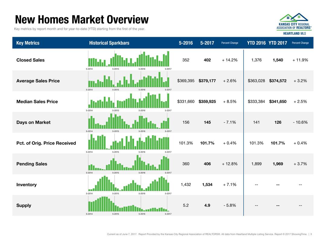 May_2017_Kansas_City_Housing_Report (3)