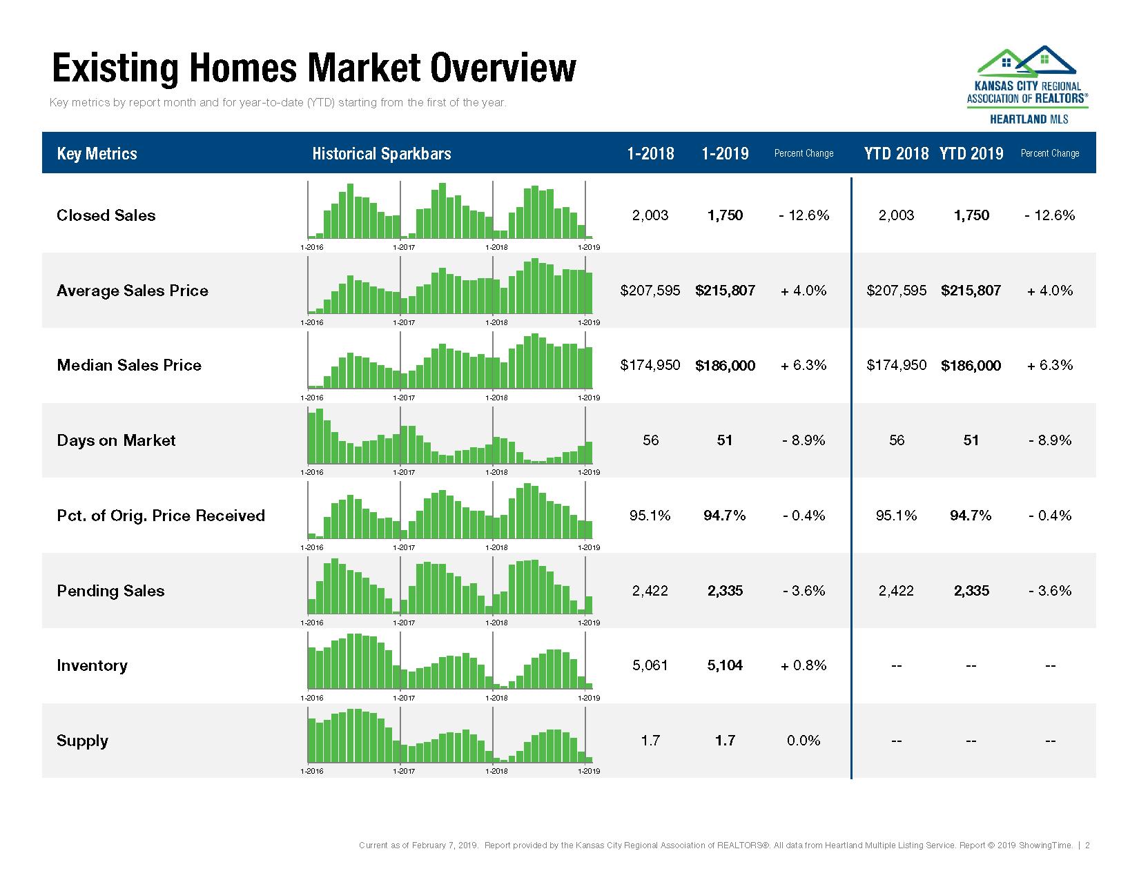 Kansas City Housing Market Report January 2019_Page_02