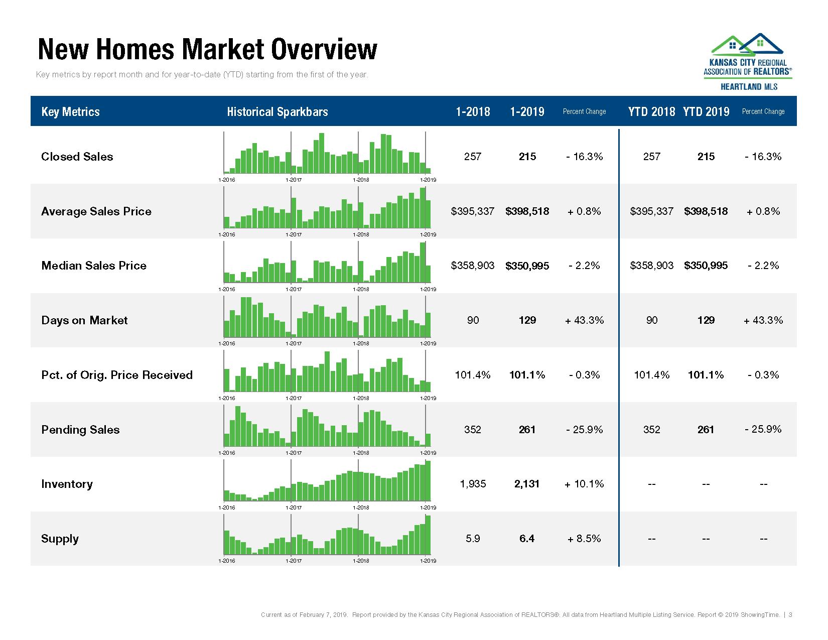 Kansas City Housing Market Report January 2019_Page_03