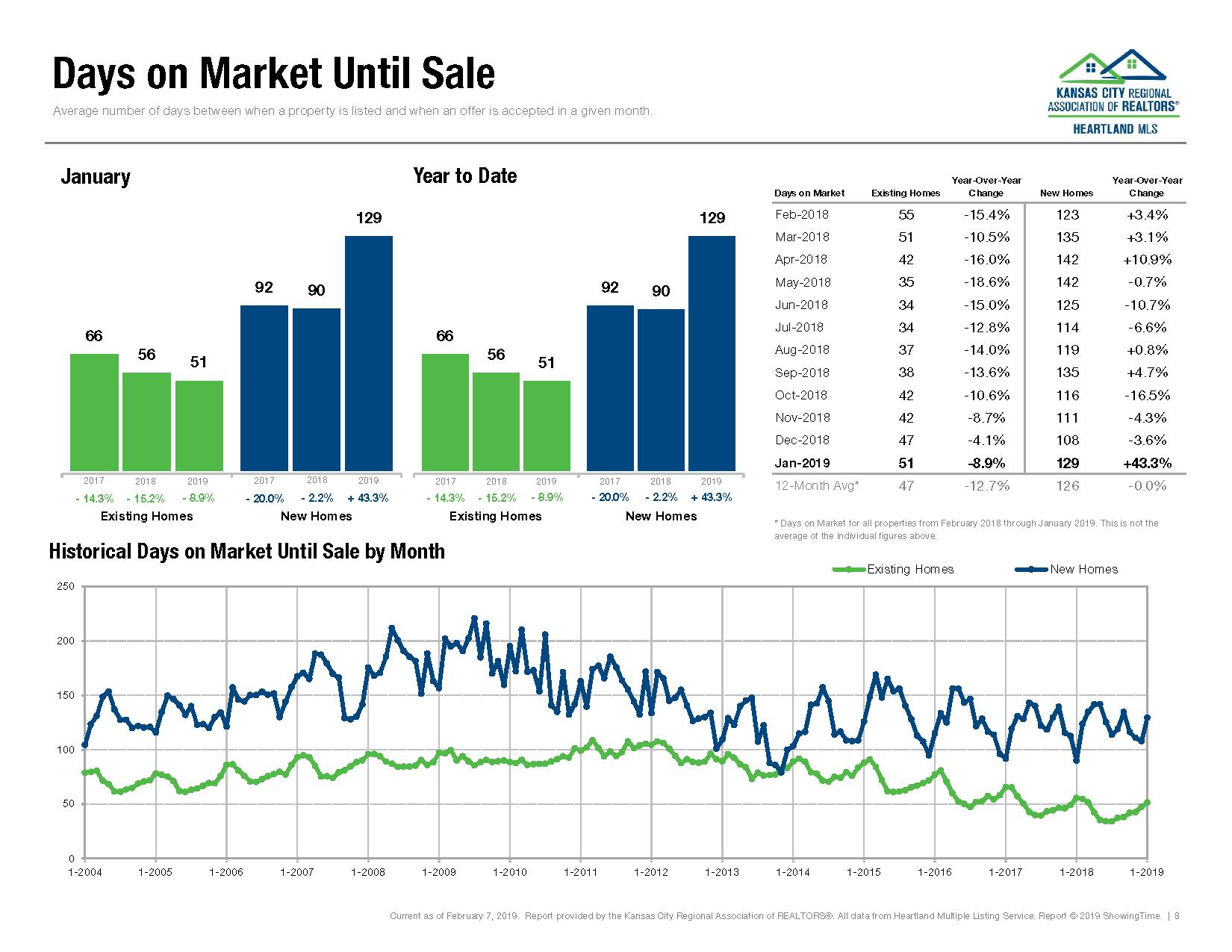 Kansas City Housing Market Report January 2019_Page_07