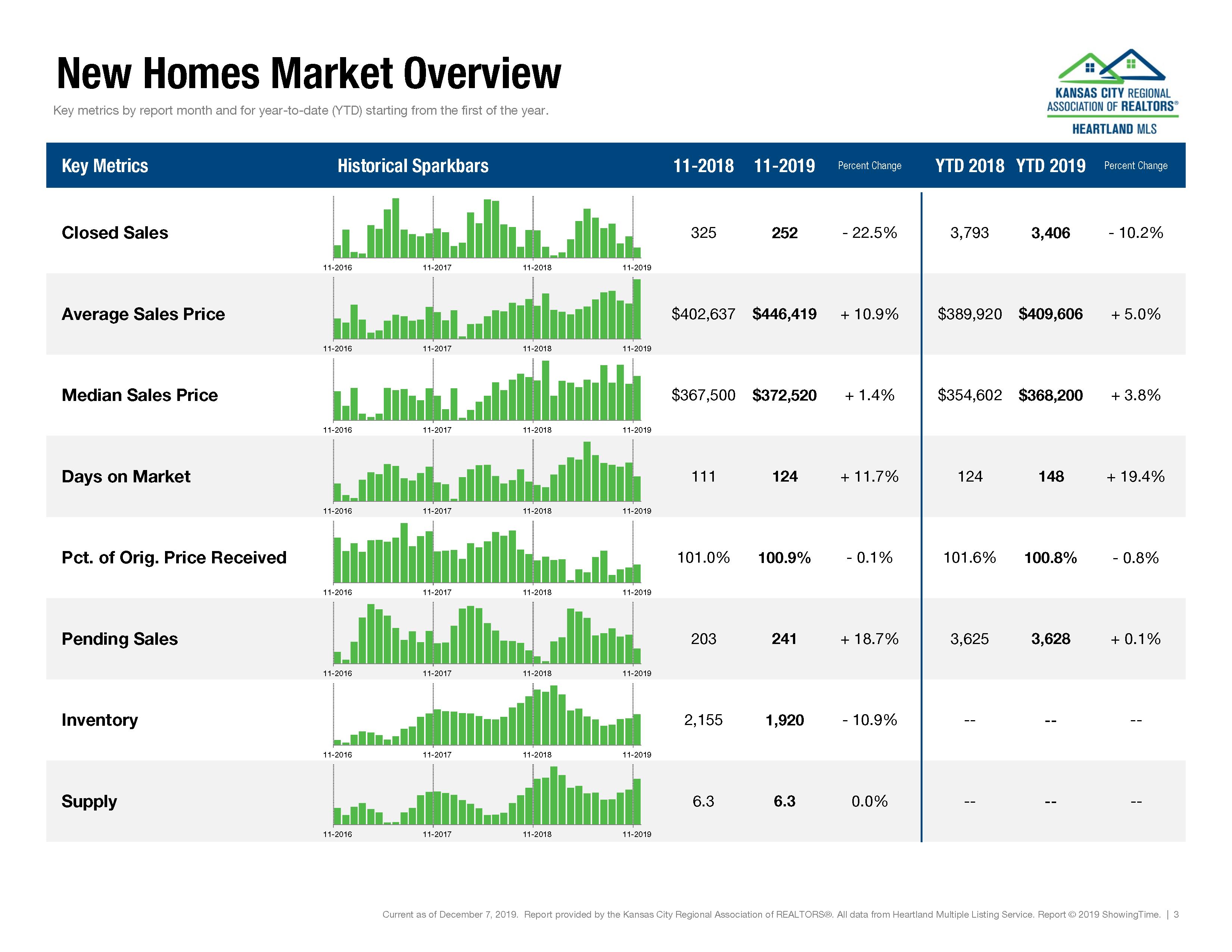 Kansas City Housing Report November 2019_Page_03
